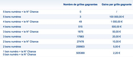grille gains loto 29 avril 2017