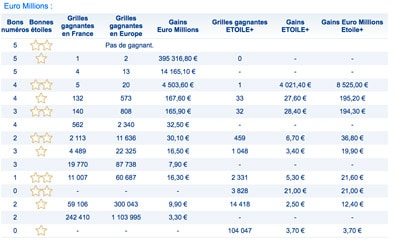 gains euromillions 2 mai 2017