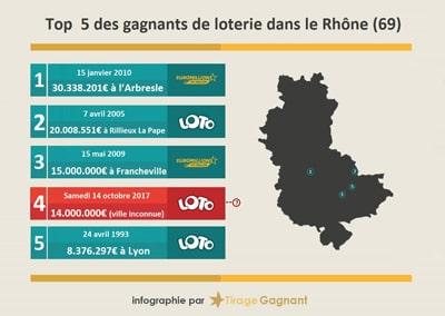 Rhône : 14 millions d'euros gagnés au Super Loto