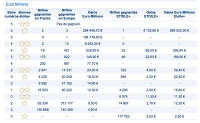 gaisn euromillions du 14 novembre 2017