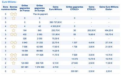 gains euromillions 15 decembre 2017