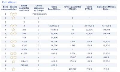 La cagnotte de 135 millions d'euros a été remportée — EuroMillions