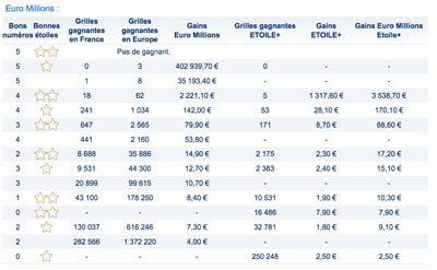 gains euromillions 12 janvier 2018
