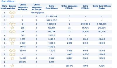 Résultat euromillions du vendredi 2 fevrier 2018
