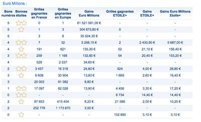 gains euromillions 13 mars 2018