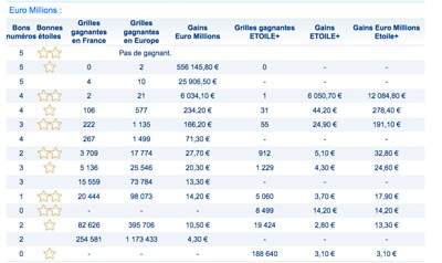 gains euromillions 2 mars 2018