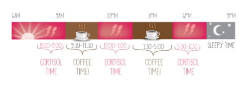 Best time for coffee