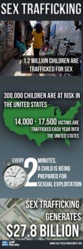 trafficking-statistics