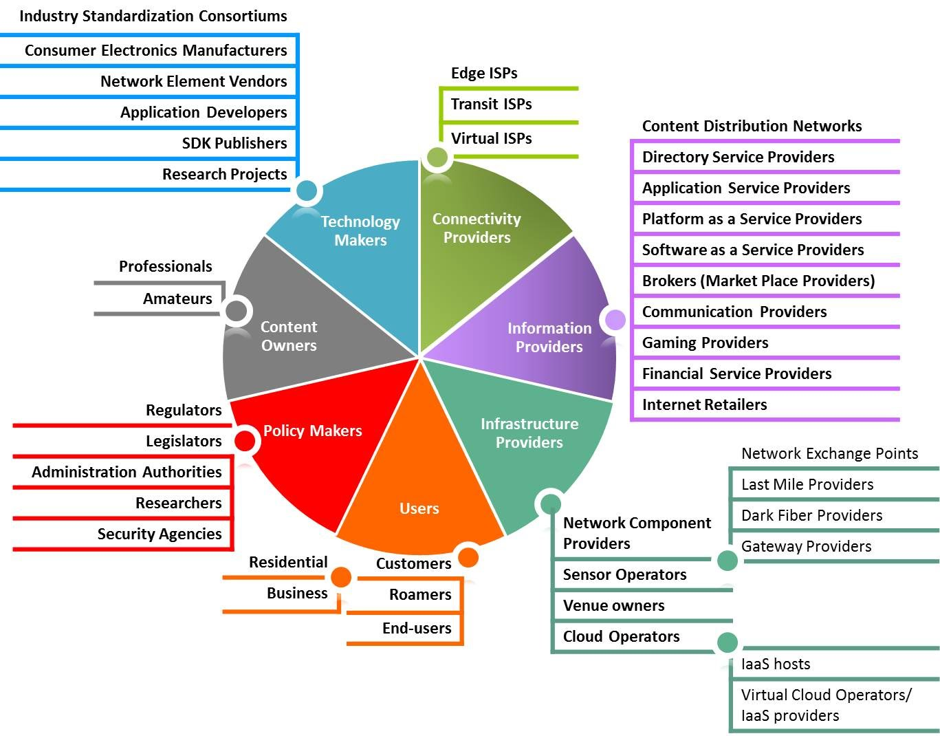 A Taxonomy For Future Internet Stakeholders SESERV