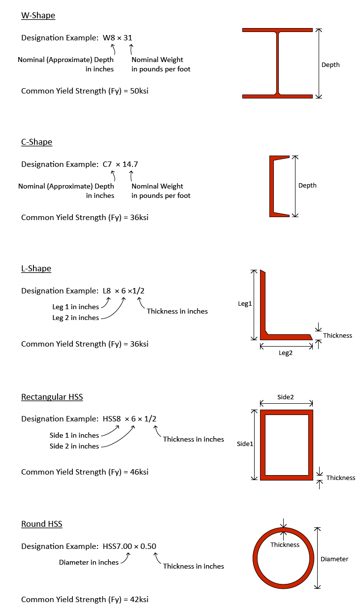 Different Steel Shapes::Fundamentals::Knowledgebase::SAFAS