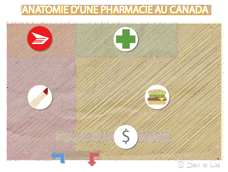 pharmacie canada