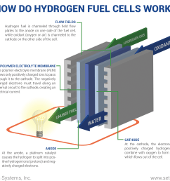 how do hydrogen fuel cells work png [ 2550 x 2285 Pixel ]