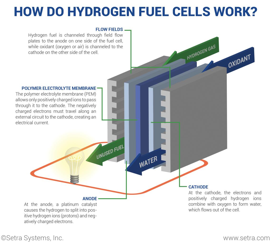 Image result for hydrogen fuel cells