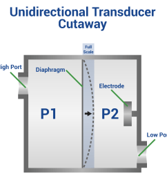 unidirectional pressure transducers [ 964 x 925 Pixel ]