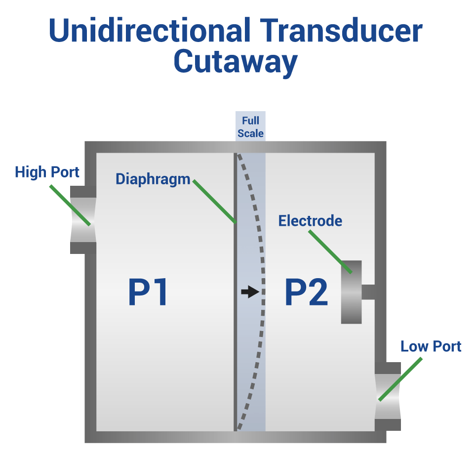 hight resolution of unidirectional pressure transducers
