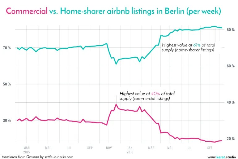 commercial-users-vs-home-sharers