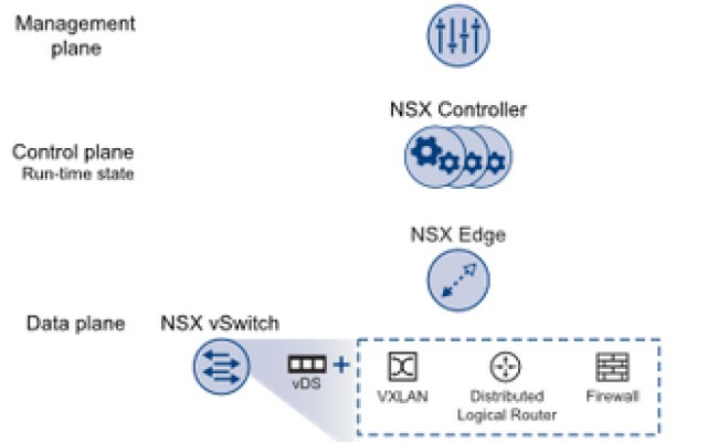 Vmware Nsx For Vsphere Basics Components And Services