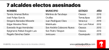 Numero de alcaldes y exalcaldes asesinados en México por estado
