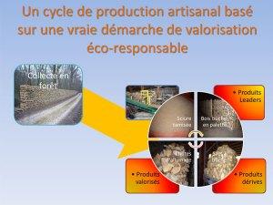 Démarche de valorisation éco-responsable