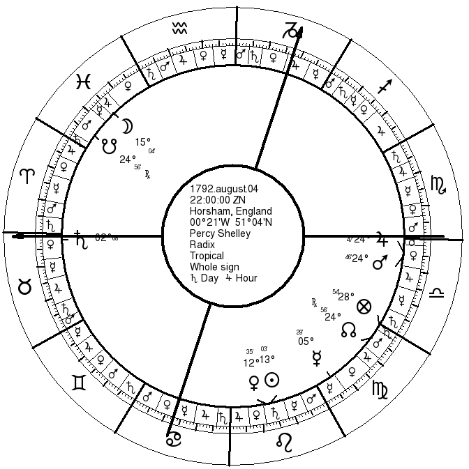 Percy Shelley's Natal Chart