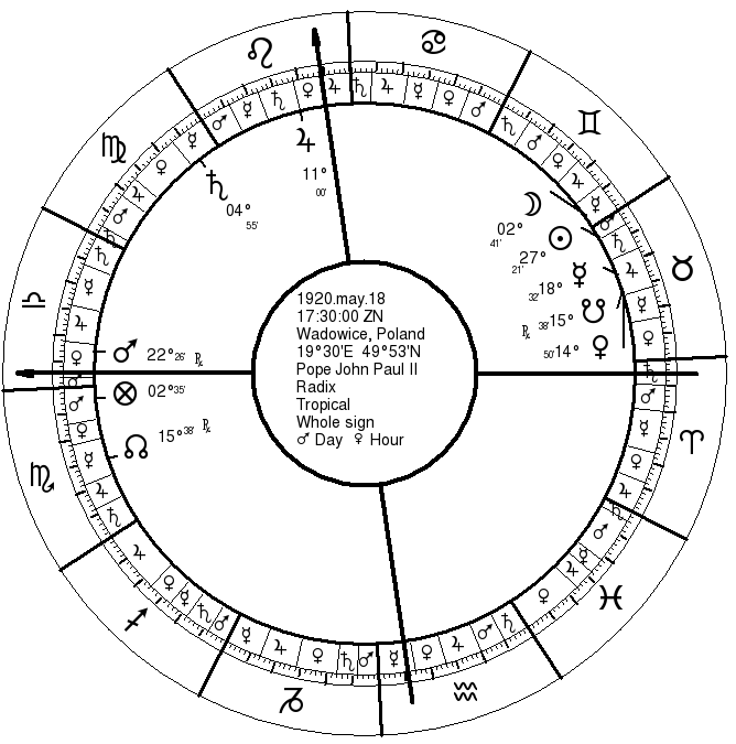 Pope John Paul II's Birth Chart