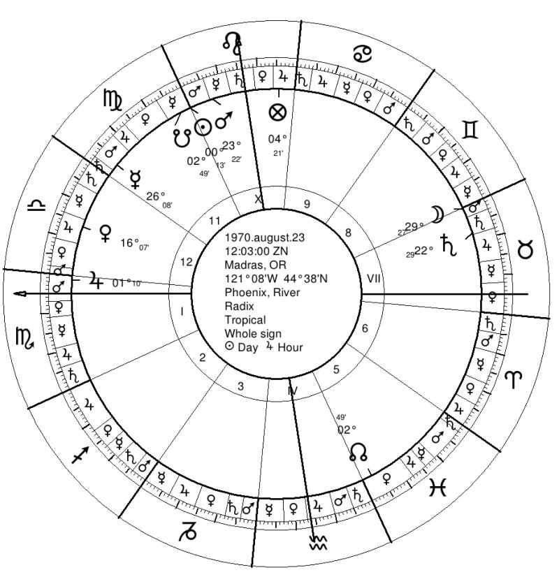 River Phoenix Natal Chart
