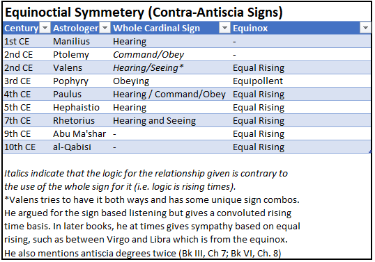 ContraAntiscia Table