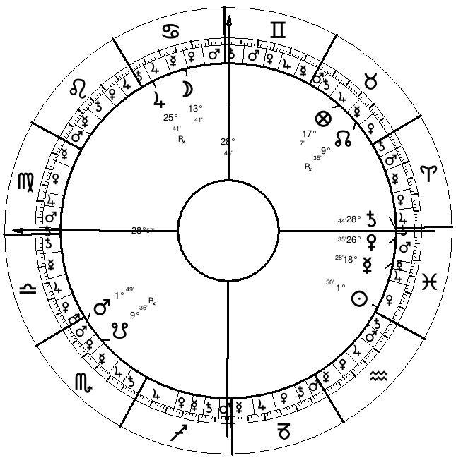 Astrological Predictive Techniques | Primary Directions | 1