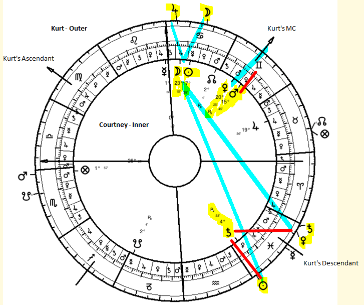 Synastry in Ancient Astrology | Bare Basics with Kurt Cobain