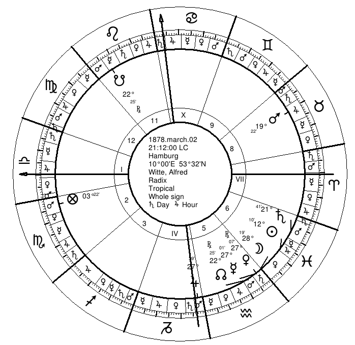 Astrological Predictive Techniques | Planetary Years | 1  Minor
