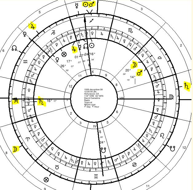 Astrological Predictive Techniques | Returns | 1  Hellenistic Basics
