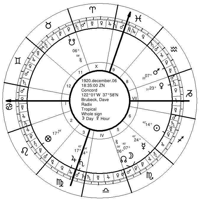 Brubeck's Natal Chart