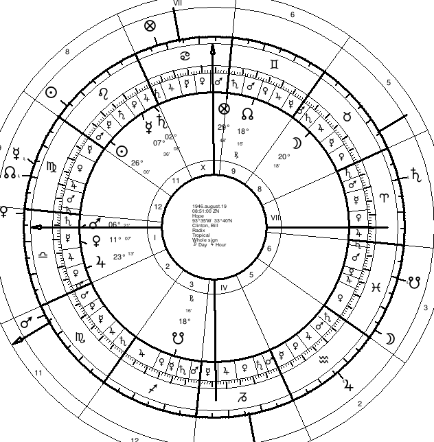 Lots   Introducing the Four Principal Lots   Seven Stars Astrology