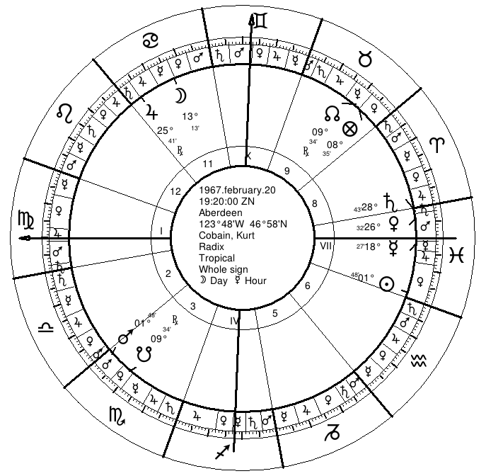 Kurt Cobain's Natal Chart