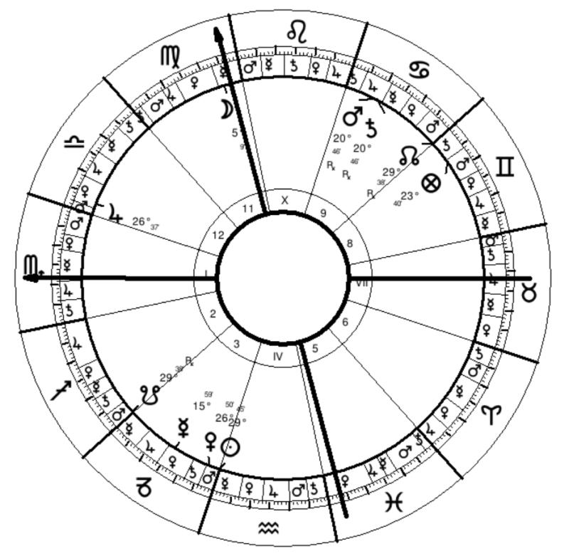Lynch Natal Chart
