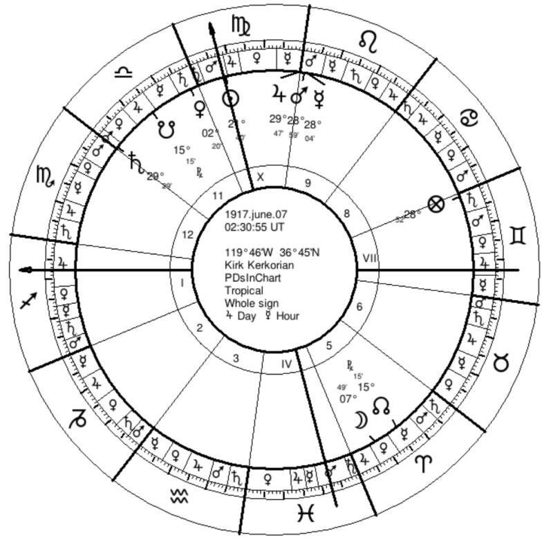Kerkorian PDs in Chart
