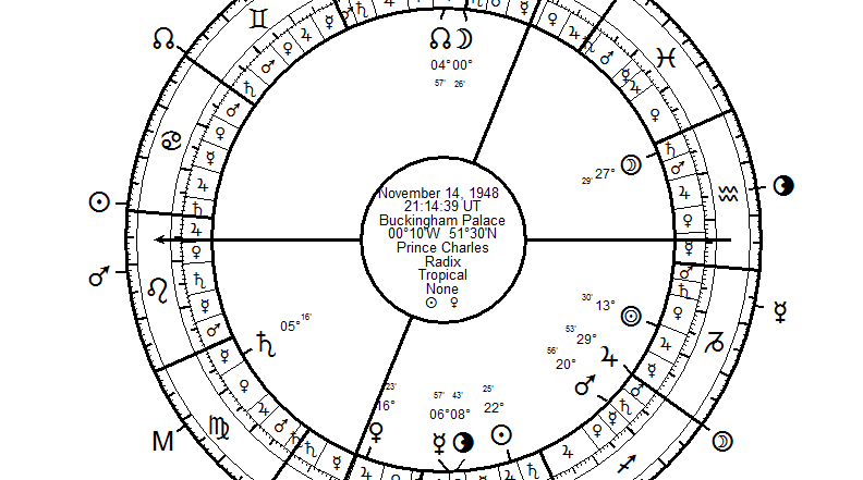 Astrology with Free Software | Valens is the Best Morinus Yet