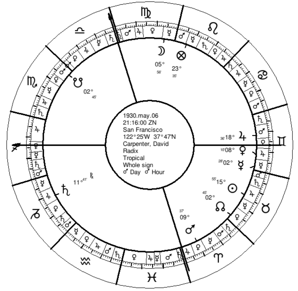 Sun In 7th House With Mercury