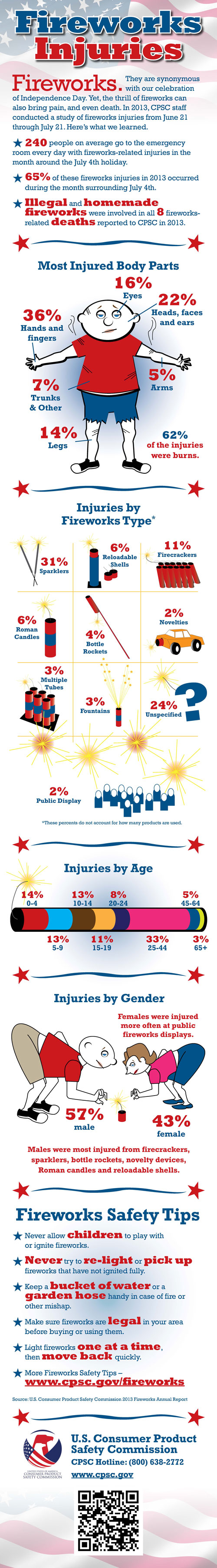 fireworks-injuries-cpsc