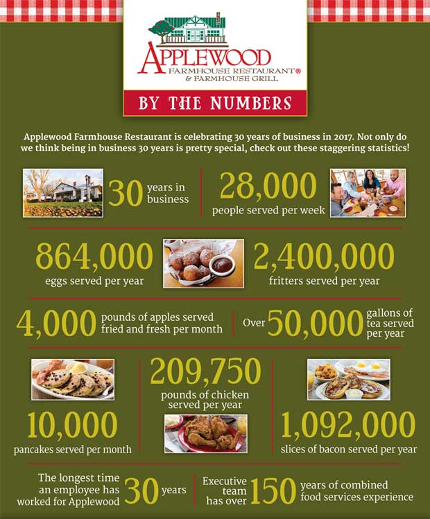 The Original Applewood Farmhouse Restaurant Statistics
