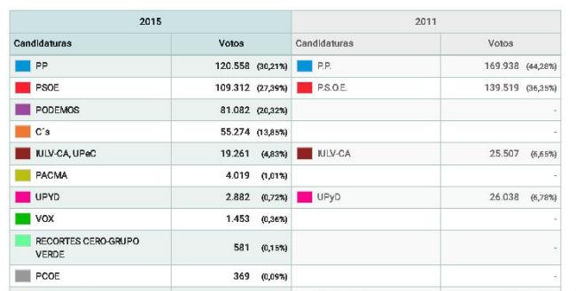 resultados-elecciones-sevilla-capital