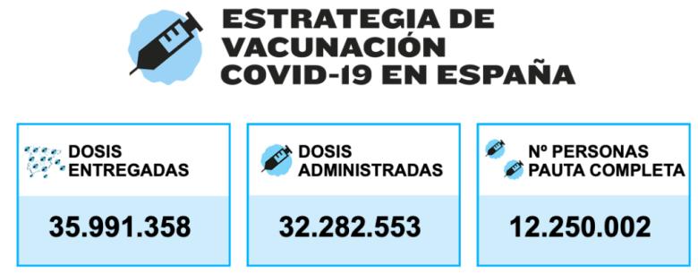Datos vacunación a domingo 13 de junio