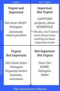Use the Eisenhower Matrix for prioritizing tasks. Start your don't do list by dumping all the tasks in the not important, not urgent quadrant.