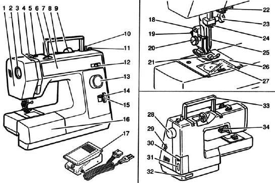 Sewing Machine Help: Elna 1600 Sewing machine PDF