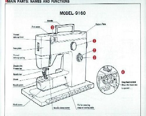 Riccar Sewing Machine Instructions