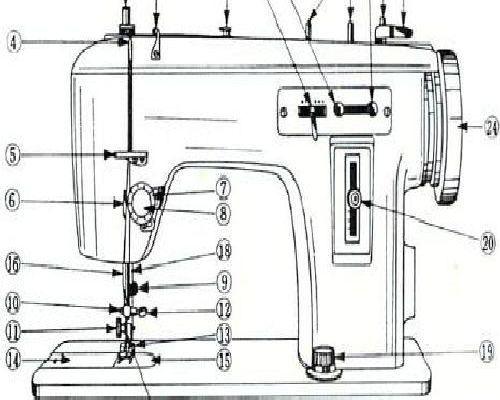Jones Sewing Machine Instructions Page 3