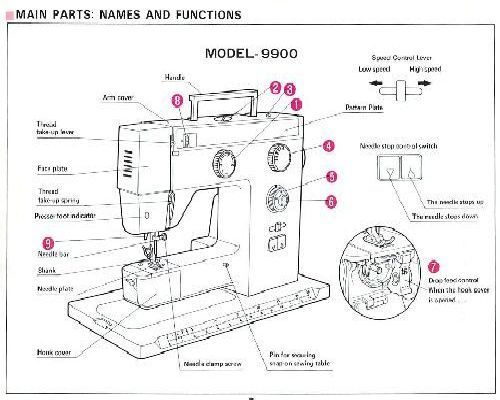 Riccar 9900 Sewing Machine Instructions