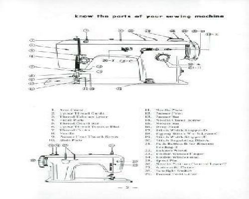 Jones Sewing Machine Manuals