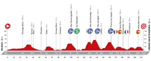 Perfil de la etapa de hoy. Fuente: www.lavuelta.com