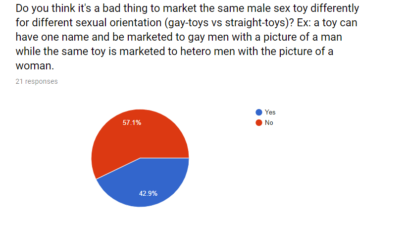 Do you think it's a bad thing to market the same male sex toy differently for different sexual orientation (gay-toys vs. straight-toys)? Ex: a toy can have one name and be marketed to gay men with a picture of a man while the same toy is marketed to hetero men with the picture of a woman.